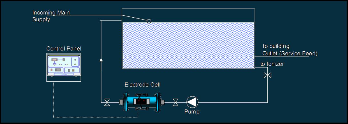 ionization_technology